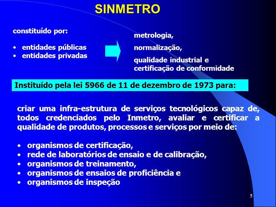 SINMETRO Instituído pela lei 5966 de 11 de dezembro de 1973 para:
