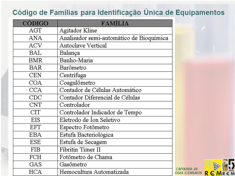 Código de Famílias para Identificação Única de Equipamentos
