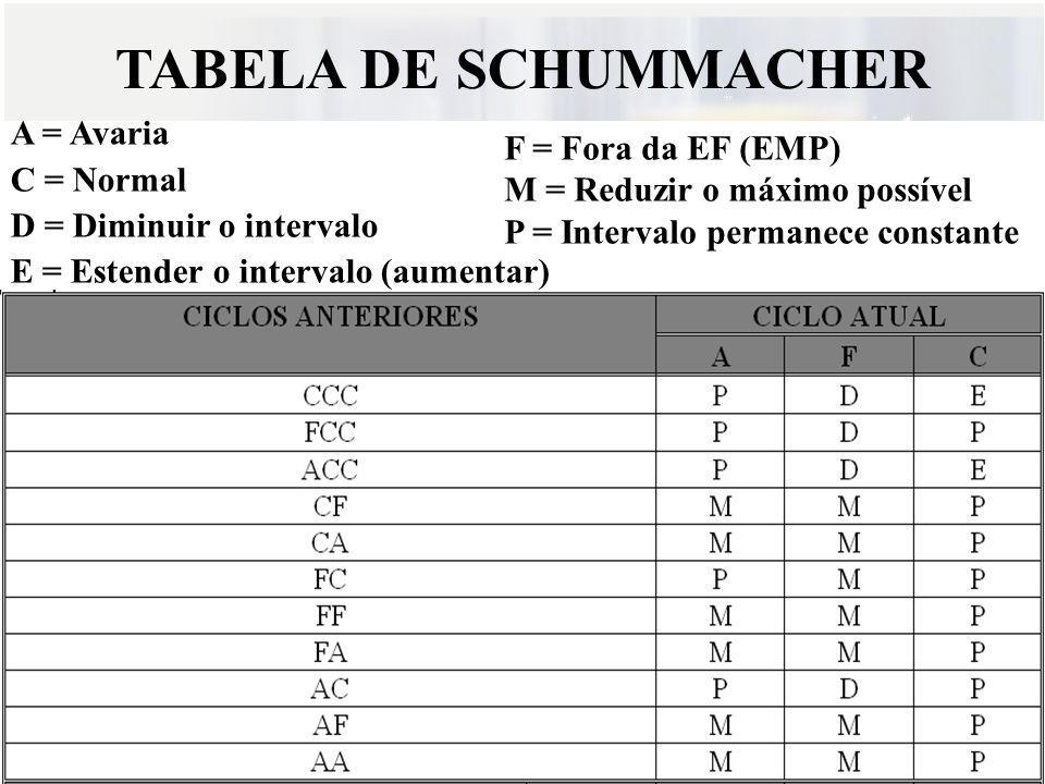 TABELA DE SCHUMMACHER A = Avaria C = Normal D = Diminuir o intervalo