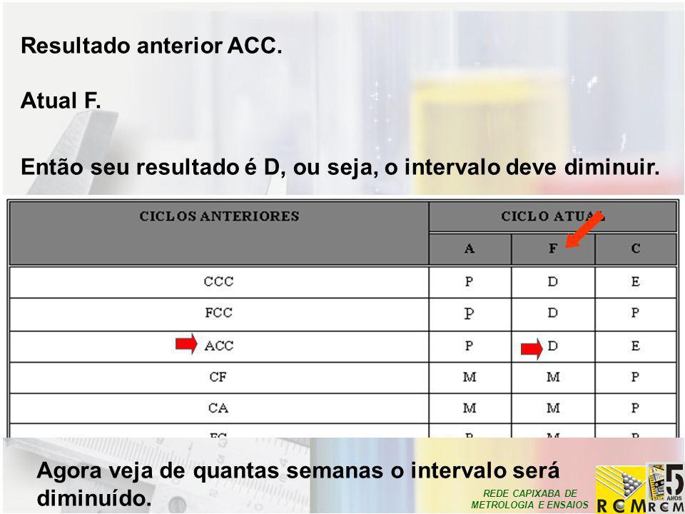 Resultado anterior ACC.