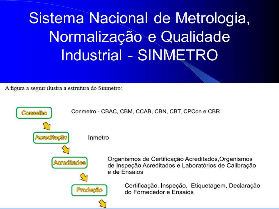 Sistema Nacional de Metrologia, Normalização e Qualidade Industrial - SINMETRO