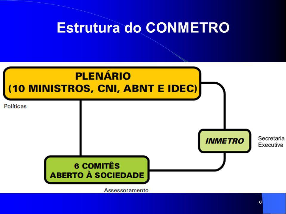Estrutura do CONMETRO