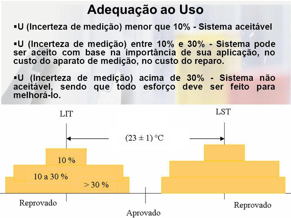 Adequação ao Uso U (Incerteza de medição) menor que 10% - Sistema aceitável.