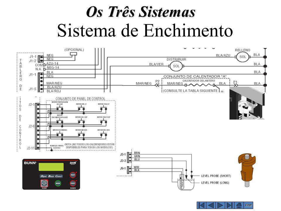 Os Três Sistemas Sistema de Enchimento FIM