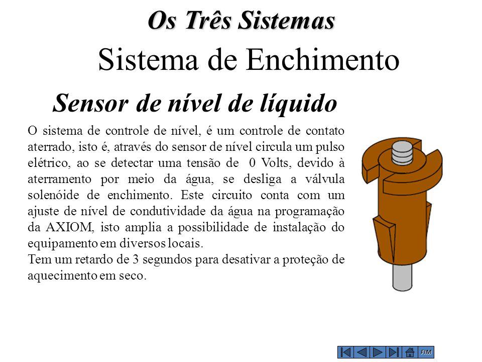 Sistema de Enchimento Os Três Sistemas Sensor de nível de líquido