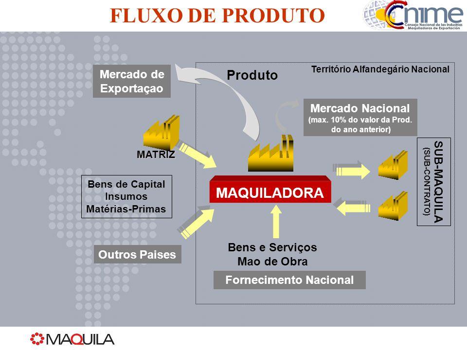 Fornecimento Nacional
