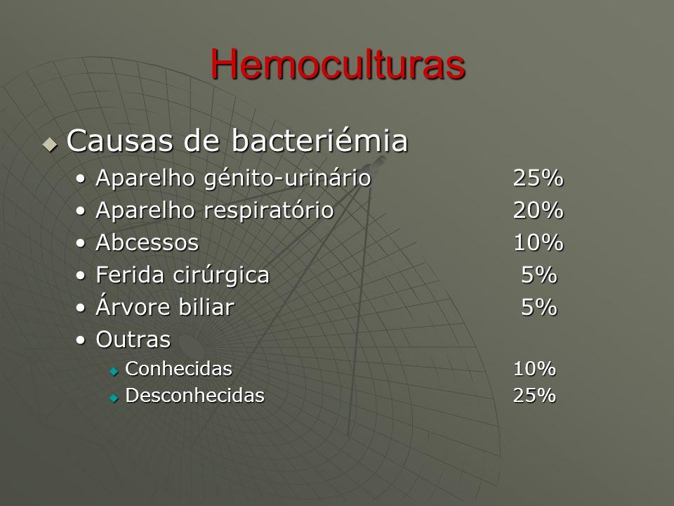 Hemoculturas Causas de bacteriémia Aparelho génito-urinário 25%