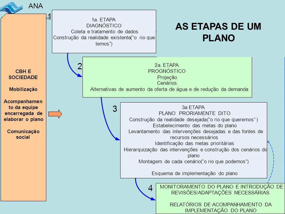 AS TRES ETAPAS DE UM PRH AS ETAPAS DE UM PLANO 1 2 3 4 1 a . ETAPA