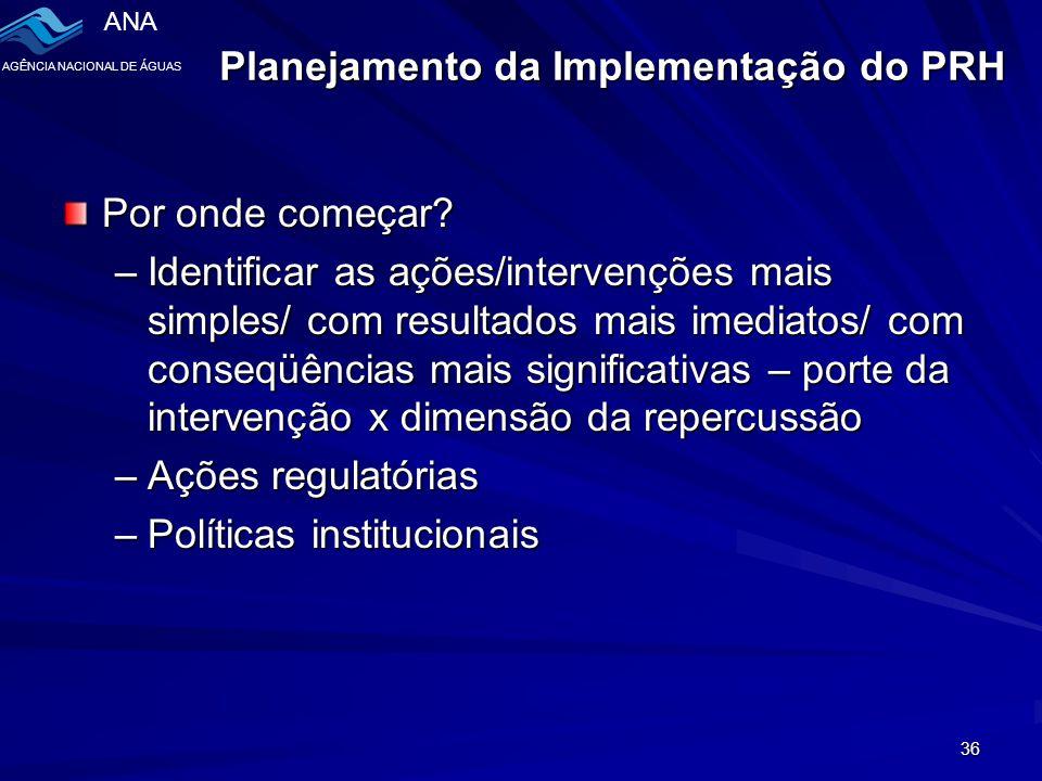 Planejamento da Implementação do PRH