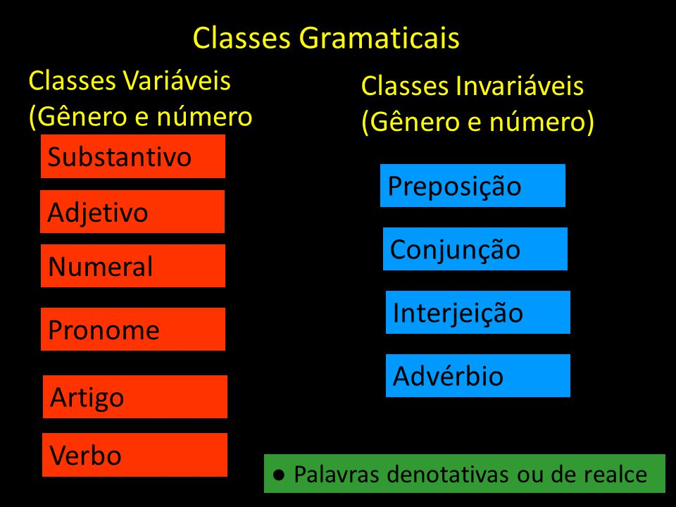 Classes Gramaticais Classes Variáveis Classes Invariáveis