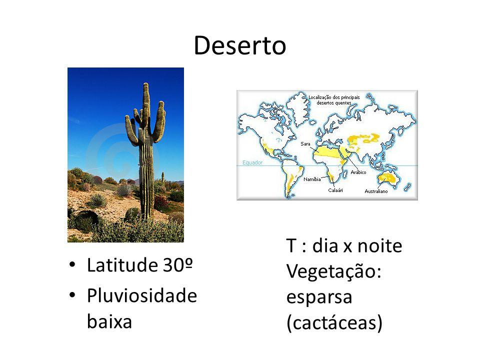 Deserto T : dia x noite Vegetação: esparsa (cactáceas) Latitude 30º