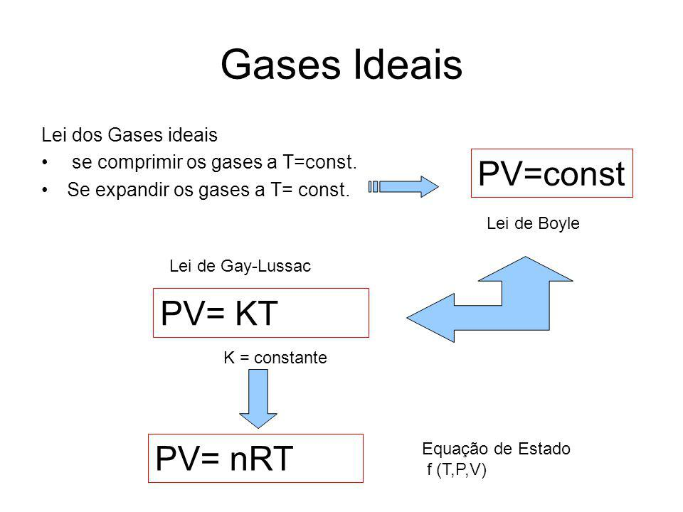 Gases Ideais PV=const PV= KT PV= nRT Lei dos Gases ideais