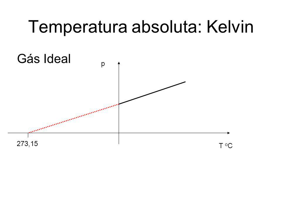 Temperatura absoluta: Kelvin