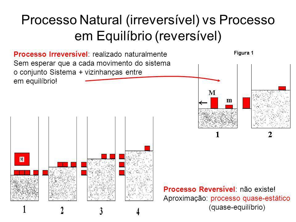 Processo Natural (irreversível) vs Processo em Equilíbrio (reversível)