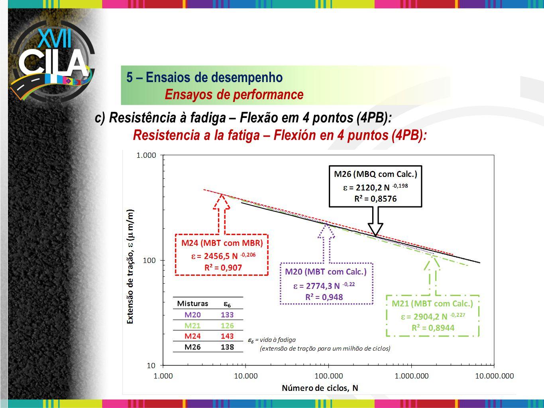 c) Resistência à fadiga – Flexão em 4 pontos (4PB):