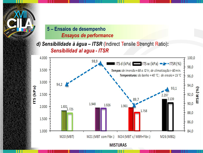d) Sensibilidade à água – ITSR (Indirect Tensile Strenght Ratio):