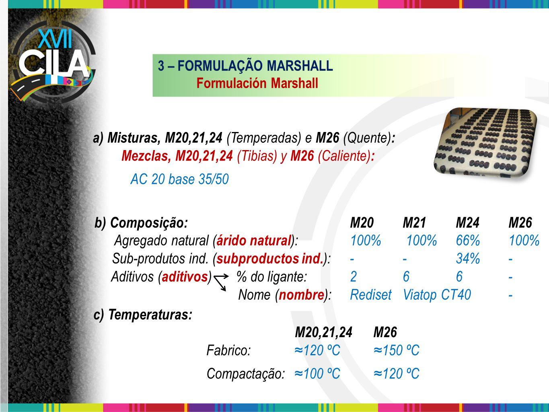 a) Misturas, M20,21,24 (Temperadas) e M26 (Quente):