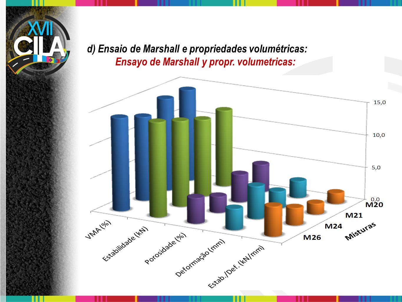 d) Ensaio de Marshall e propriedades volumétricas: