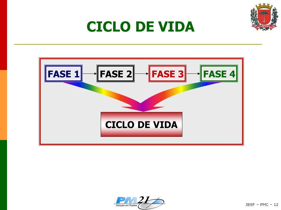 CICLO DE VIDA FASE 1 FASE 2 FASE 3 FASE 4 CICLO DE VIDA