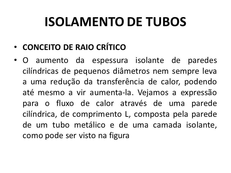 ISOLAMENTO DE TUBOS CONCEITO DE RAIO CRÍTICO