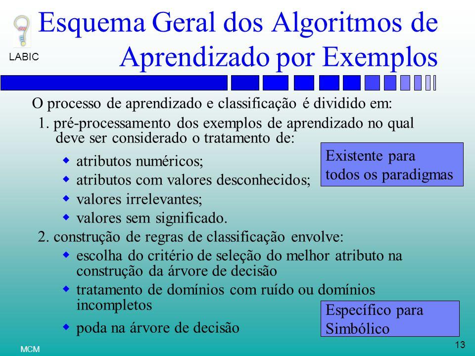 Esquema Geral dos Algoritmos de Aprendizado por Exemplos