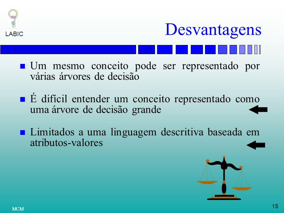 Desvantagens Um mesmo conceito pode ser representado por várias árvores de decisão.