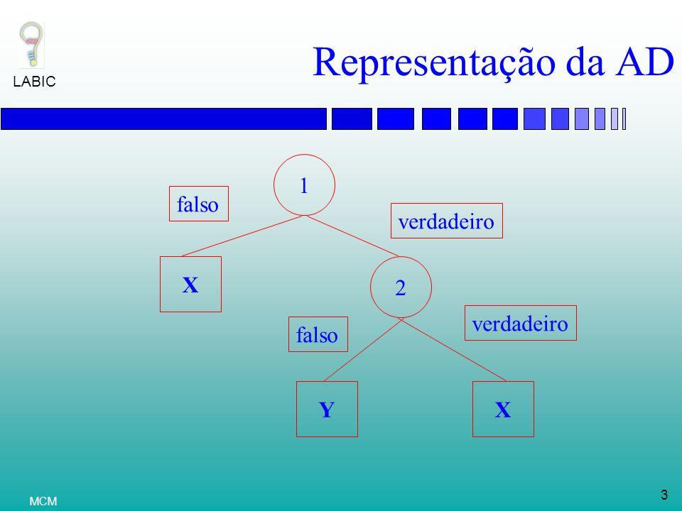 Representação da AD 1 falso verdadeiro X 2 verdadeiro falso Y X