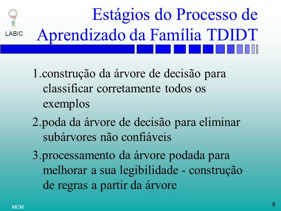 Estágios do Processo de Aprendizado da Família TDIDT
