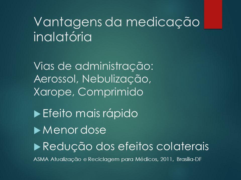 Vantagens da medicação inalatória Vias de administração: Aerossol, Nebulização, Xarope, Comprimido