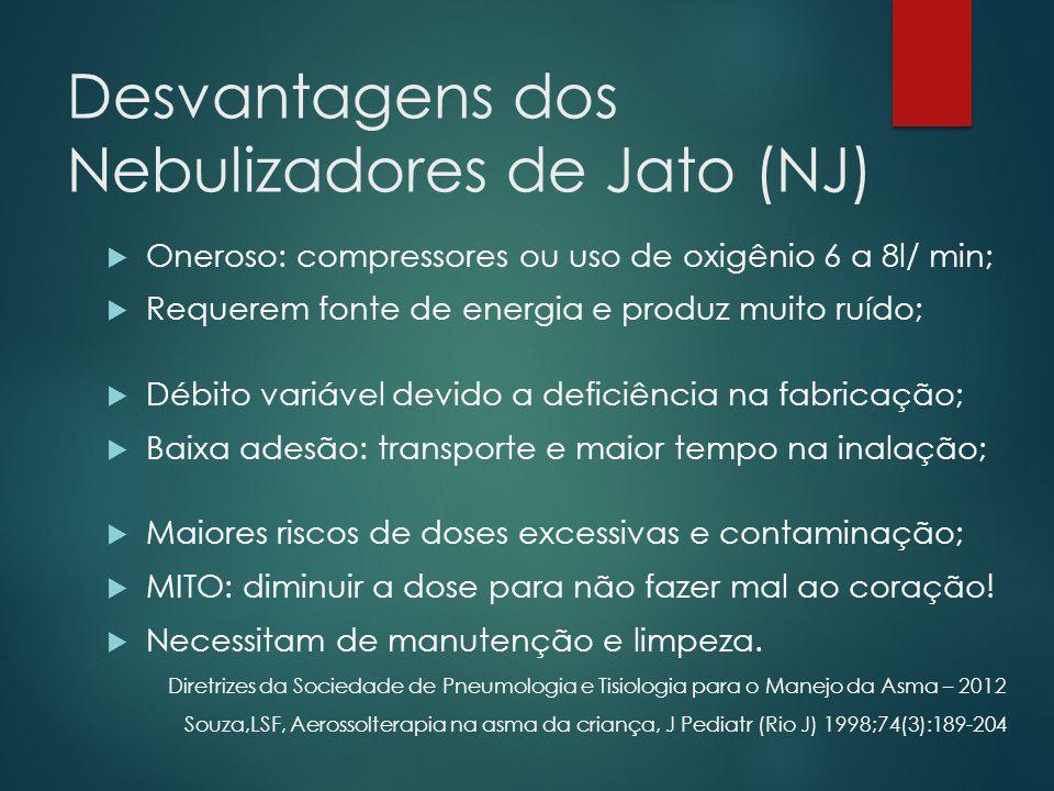 Desvantagens dos Nebulizadores de Jato (NJ)