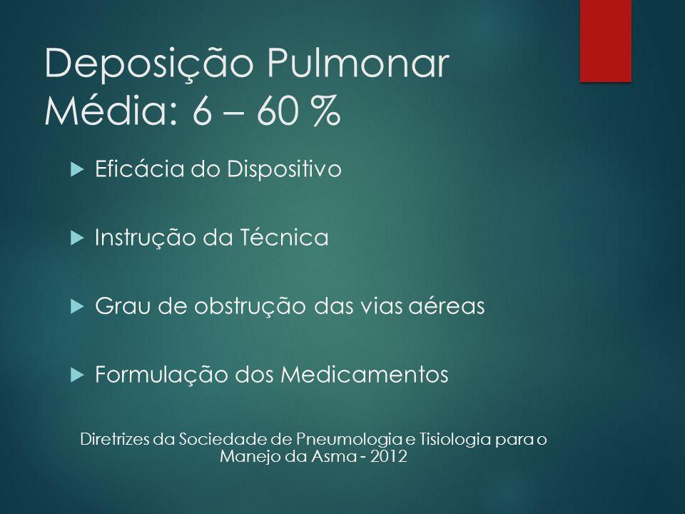 Deposição Pulmonar Média: 6 – 60 %