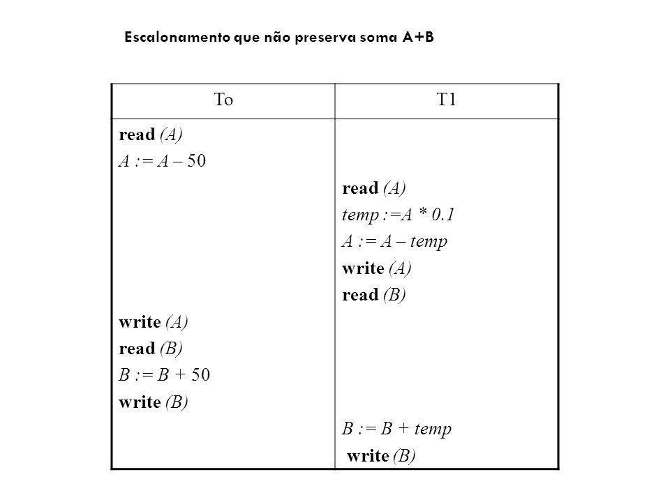 To T1 read (A) A := A – 50 write (A) read (B) B := B + 50 write (B)