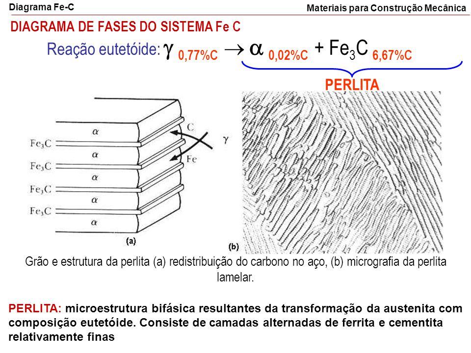 Reação eutetóide:  0,77%C   0,02%C + Fe3C 6,67%C