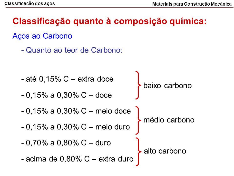 Classificação quanto à composição química: