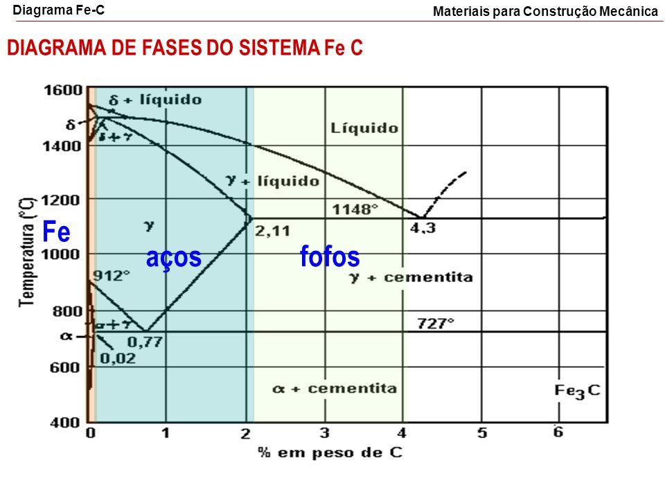 aços fofos Fe DIAGRAMA DE FASES DO SISTEMA Fe C Diagrama Fe-C