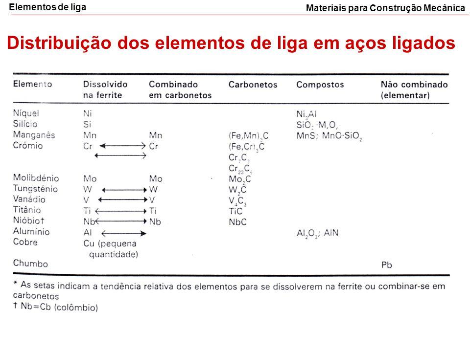 Distribuição dos elementos de liga em aços ligados