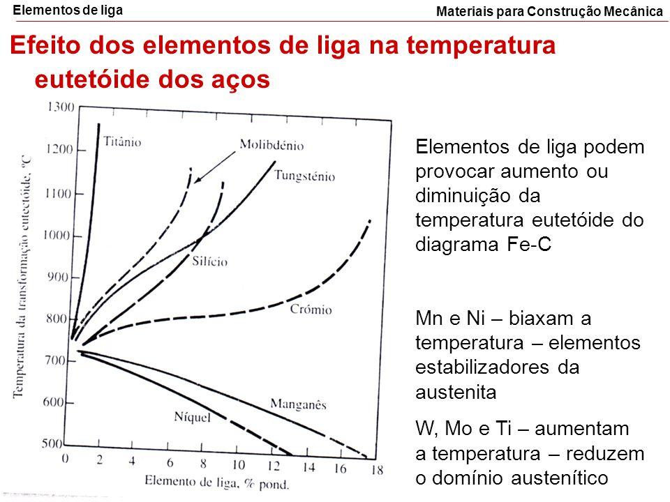 Efeito dos elementos de liga na temperatura eutetóide dos aços