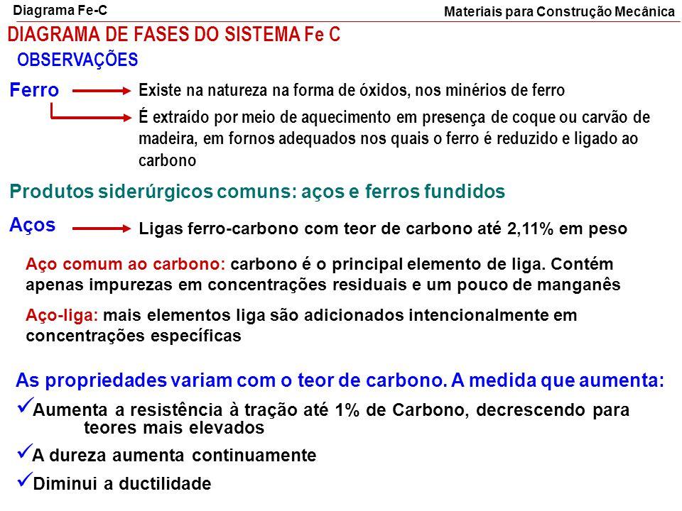 DIAGRAMA DE FASES DO SISTEMA Fe C