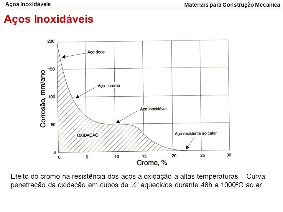 Aços inoxidáveis Materiais para Construção Mecânica. Aços Inoxidáveis.