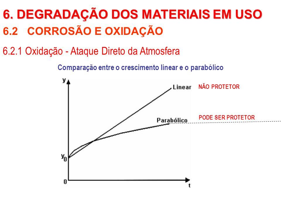 Comparação entre o crescimento linear e o parabólico