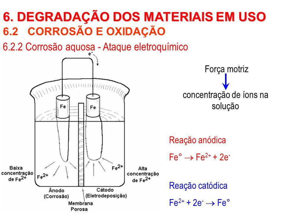 concentração de íons na solução