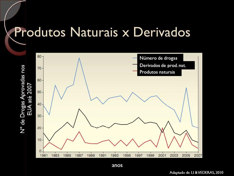 Produtos Naturais x Derivados