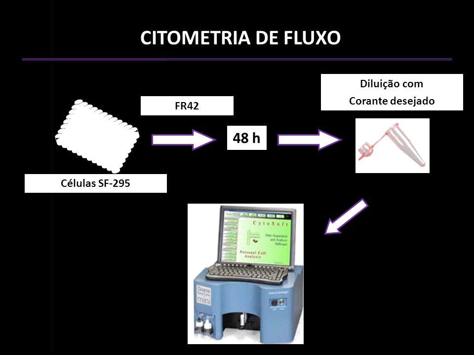 CITOMETRIA DE FLUXO 48 h Diluição com Corante desejado FR42