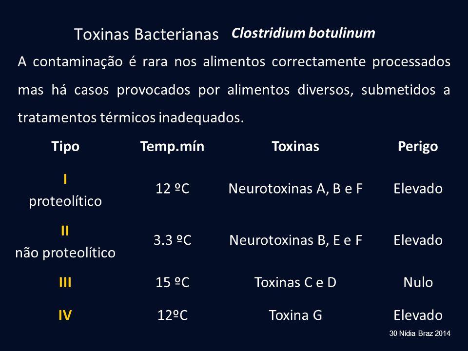 Toxinas Bacterianas Clostridium botulinum