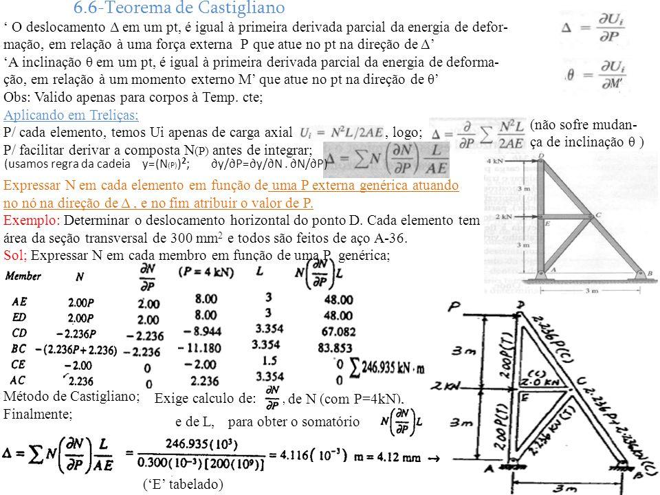 6.6-Teorema de Castigliano