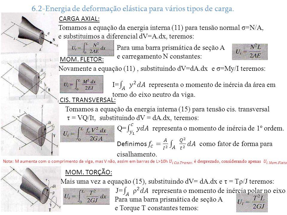 6.2-Energia de deformação elástica para vários tipos de carga.