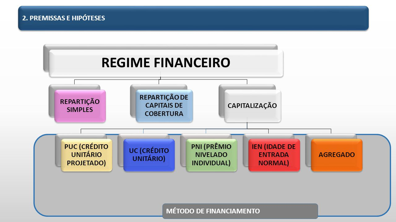 REGIME FINANCEIRO 2. PREMISSAS E HIPÓTESES REPARTIÇÃO SIMPLES