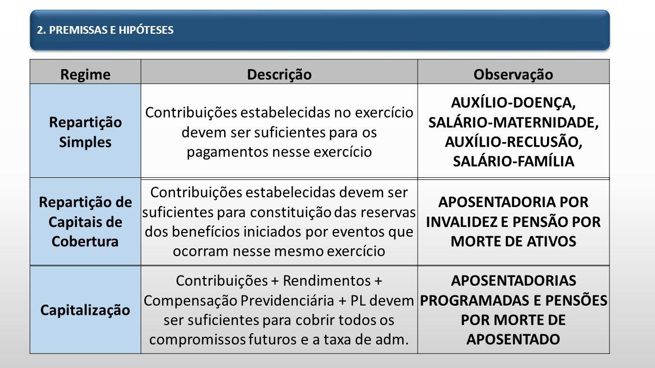AUXÍLIO-DOENÇA, SALÁRIO-MATERNIDADE, AUXÍLIO-RECLUSÃO, SALÁRIO-FAMÍLIA