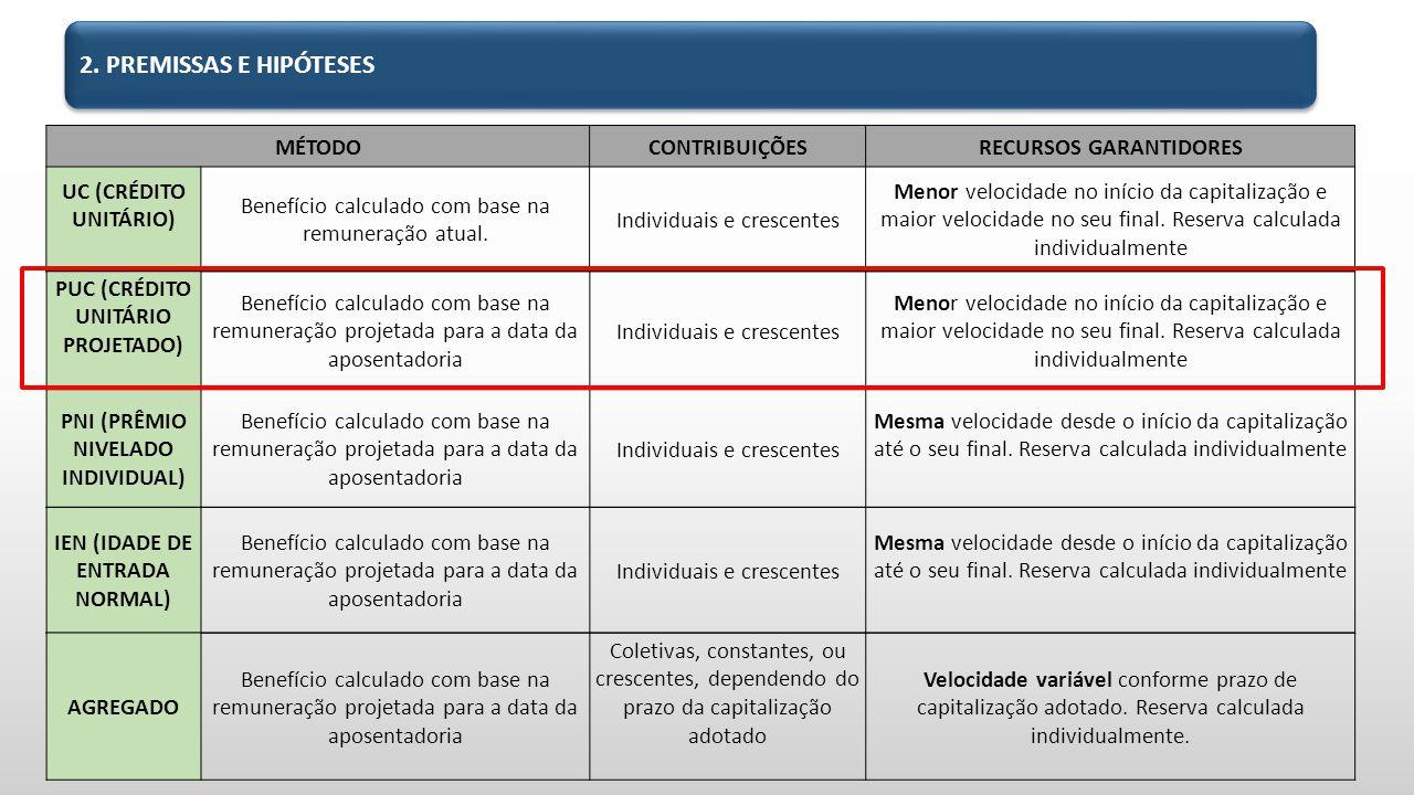 2. PREMISSAS E HIPÓTESES MÉTODO CONTRIBUIÇÕES RECURSOS GARANTIDORES