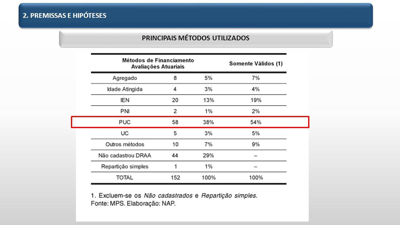 PRINCIPAIS MÉTODOS UTILIZADOS